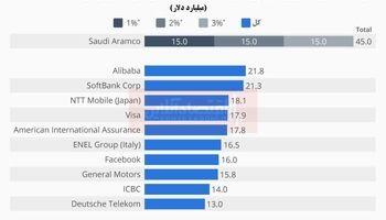بزرگترین عرضه اولیه سهام در جهان متعلق به کدام شرکت است؟/ جایگاه پررنگ شرکتهای حوزه فناوری