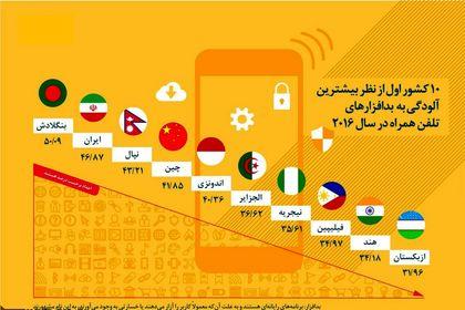 کشورهایی با بیشترین آلودگی بدافزار تلفن همراه +اینفوگرافیک