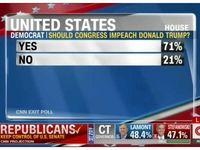 71 درصد دمکراتها خواستار استیضاح ترامپ شدند