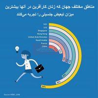 تبعیض علیه زنان کارآفرین در کدام مناطق جهان بیشتر است؟