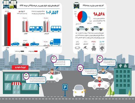 وضعیت تولید خودرو در بهار ۹۵ +اینفوگرافیک