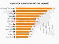 کدام کشورها امروزه بیشترین درصد مهاجران را دارند؟/ سهم 88درصدی مهاجران از جمعیت امارات!