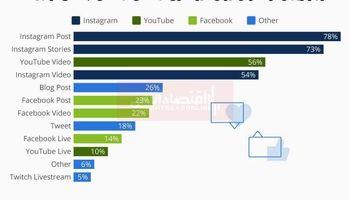 بهترین برنامه اجتماعی برای تبلیغات بازاریابان کدام است؟