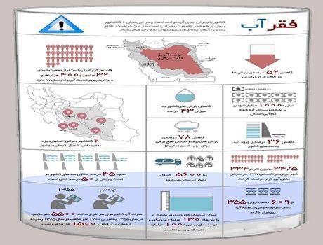 ایران، فقیرِ آب +اینفوگرافیک