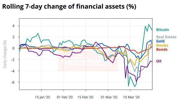 نمودار تغییرات هفت روزه داراییهای مالی جهان