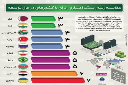 رتبه ریسک اعتباری ایران در مقایسه با کشورهای در حال توسعه +اینفوگرافیک