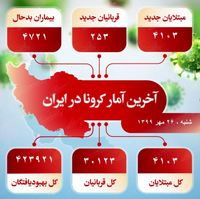 آخرین آمار کرونا در ایران (۹۹/۷/۲۶)