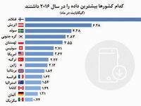 کدام کشورها بیشترین داده را در سال ۲۰۱۶ داشتند +اینفوگرافیک
