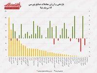 بازدهی و ارزش معاملات صنایع بورسی ۱۴مرداد ۹۸