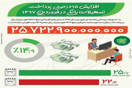 رشد 15 درصدی پرداخت تسهیلات بانکی +اینفوگرافیک