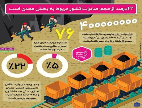 سهم بخش معدن در اقتصاد کشور +اینفوگرافیک
