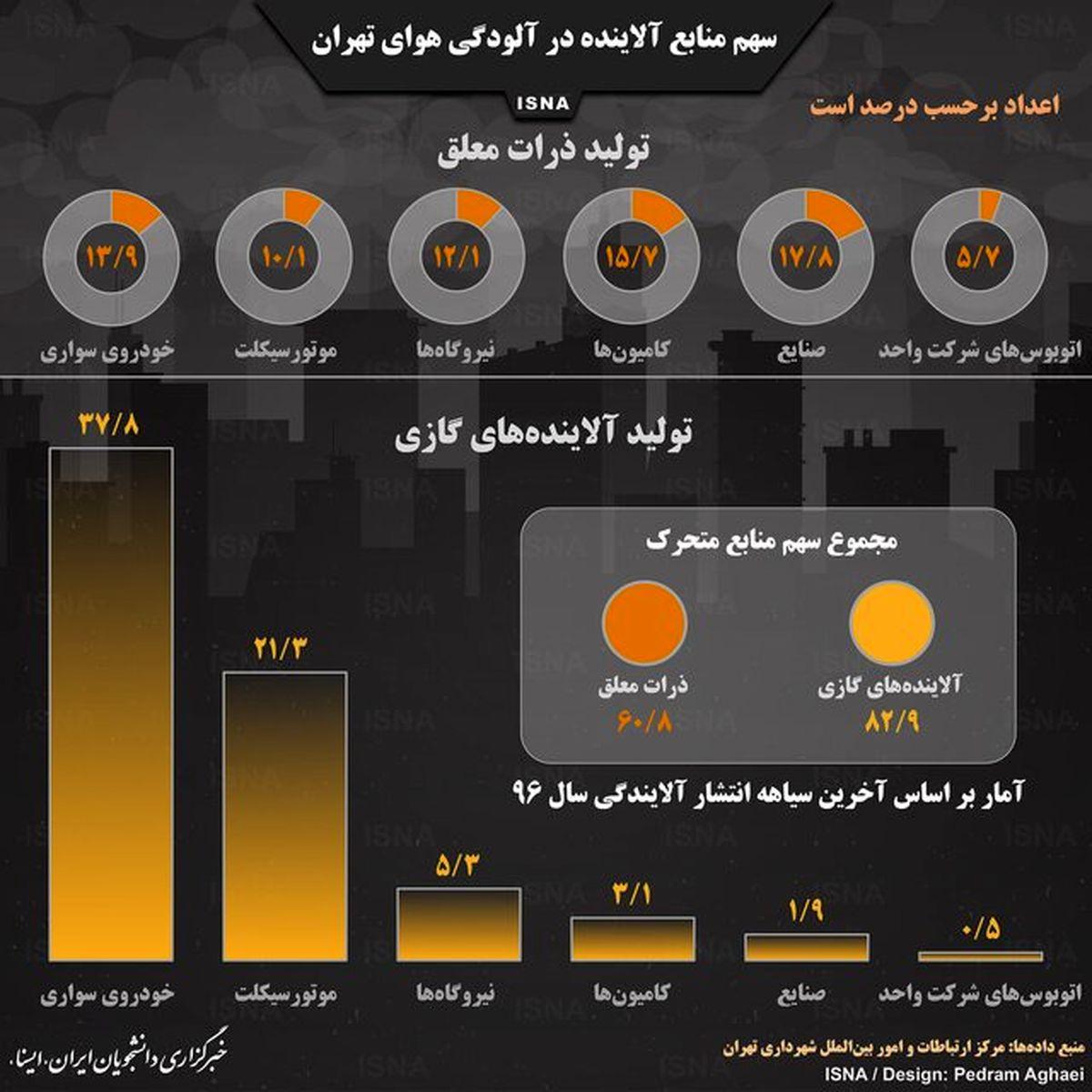 سهم منابع آلاینده در آلودگی هوای تهران