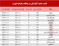 قیمت آپارتمان در منطقه زعفرانیه +جدول