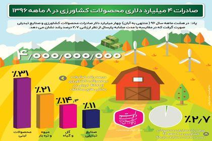 صادرات ۴ میلیارد دلاری محصولات کشاورزی +اینفوگرافیک