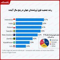 رشد جمعیت فوق ثروتمندان در کدام کشورها بیشتر است؟/ پیشتازی کشورهای آسیایی در افزایش میلیونرها