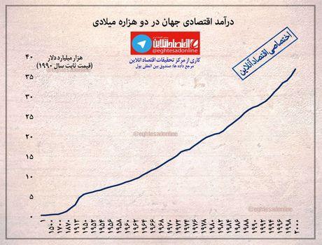 روند رشد درآمد اقتصادی جهان در دو هزاره میلادی +اینفوگرافیک