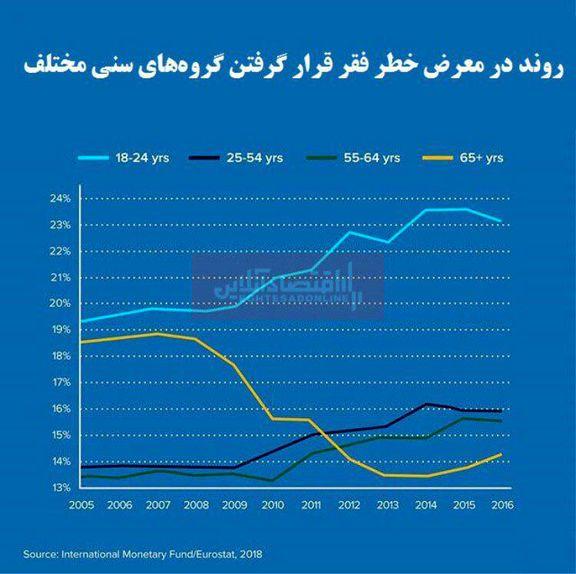 کدام گروه سنی بیشتر در معرض خطر فقر قرار دارد؟/ علت گسترش فقر در میان جوانان