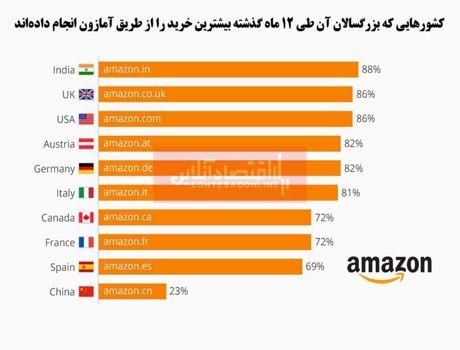 مردم هند، در صدر لیست خرید از آمازون/ تمایل کم چینیها به خرید اینترنتی