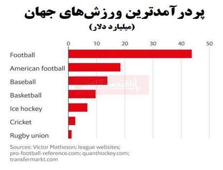 پولسازترین ورزشهای جهان کدامند؟