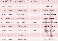 مظنه واحدهای 8۰ متری در تهران؟ +جدول