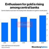 افزایش تخصیص بودجه بانکهای مرکزی به طلا/ چرا خوشبینی به فلز گرانبها افزایش یافت؟