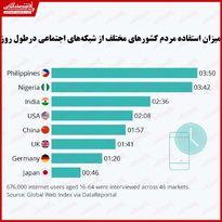 مردم کدام کشورها بیشتر در شبکههای اجتماعی وقت میگذرانند؟