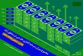 رشد ۹۷ برابری سرمایهگذاری خارجی در مناطق آزاد +اینفوگرافیک