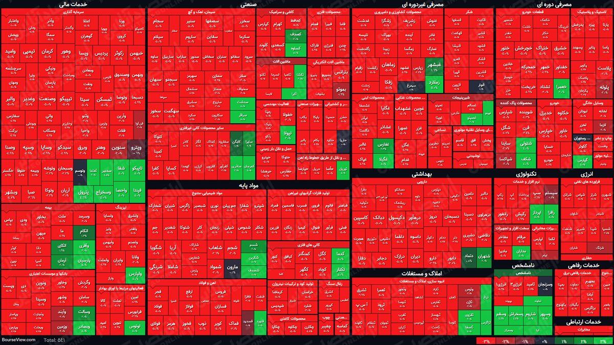 نمای پایانی معاملات امروز بازار سهام/ شاخص کل بر مدار نزولی قرار گرفت