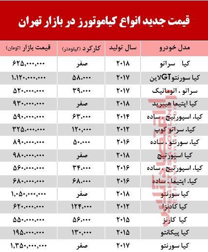 قیمت خودرو کیا در بازار تهران+ جدول