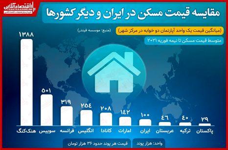 مقایسه قیمت مسکن در ایران و دیگر کشورها