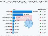 آمریکا دانشجویان کدام کشورها را برای تحصیل میپذیرد؟/ سهم قابل توجه کشورهای آسیایی