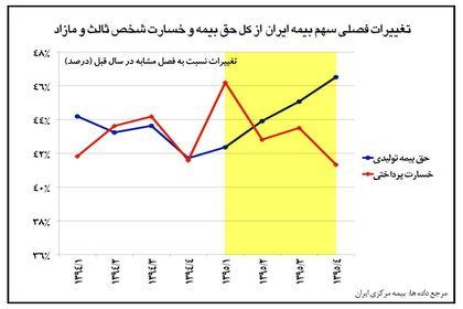 بهبود عملکرد بیمه ایران در رشته شخص ثالث در سال۹۵ +اینفوگرافیک