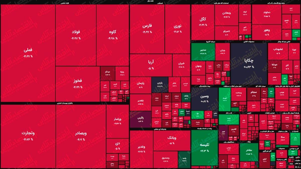 نقشه بازار سهام بر اساس ارزش معاملات / بازار امروز هم روی خوش به خودش ندید