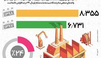 افزایش 24درصدی تاسیس واحدهای صنعتی