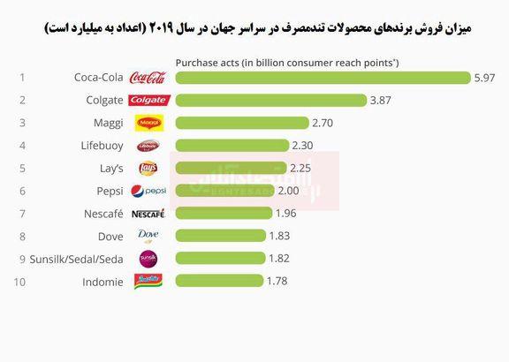 """کدام برندهای محصولات """"تند مصرف"""" محبوبترند؟"""