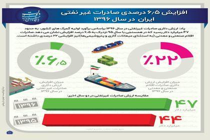روند رو به رشد صادرات غیرنفتی +اینفوگرافیک