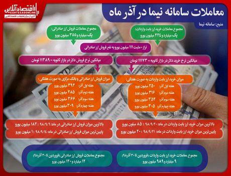 جزییات عملکرد سامانه نیما در آذرماه/ تراز مثبت ۱۱۱میلیون یورویی به نفع فروش ارز