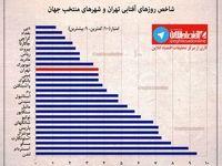 شاخص روزهای آفتابی تهران و شهرهای منتخب جهان +اینفوگرافیک