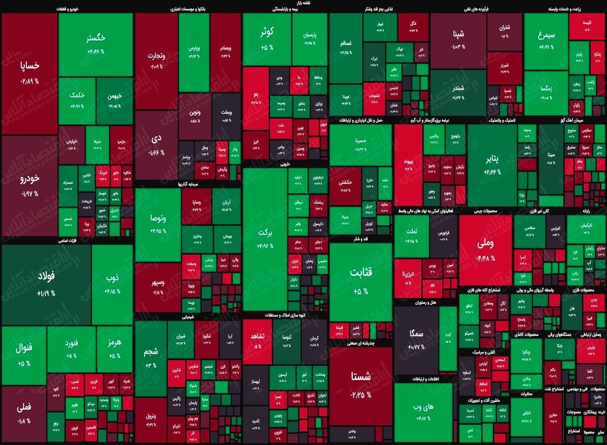نقشه بورس امروز بر اساس ارزش معاملات/ افت شاخصها در دقایق ابتدایی بازار