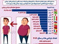 ایران رتبه اول جراحی زیبایی دنیا نیست +اینفوگرافیک