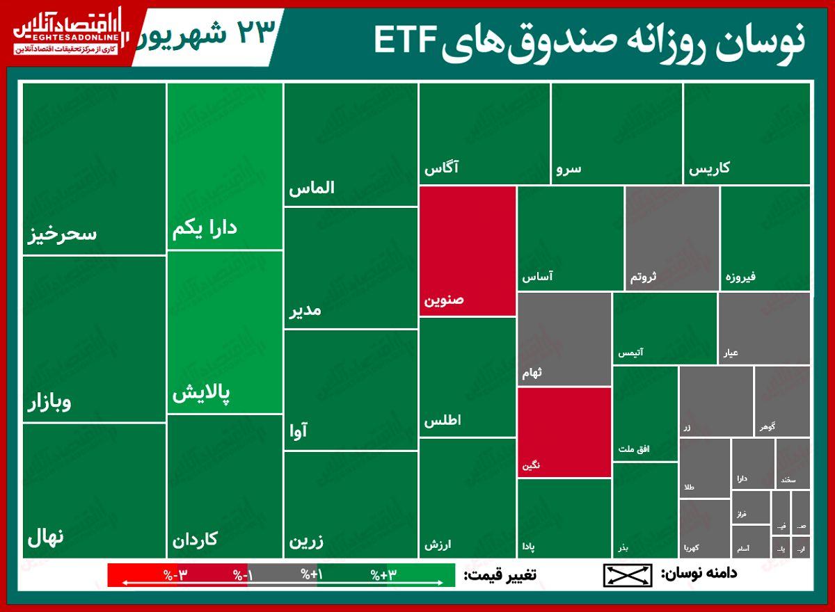 گزارش روزانه صندوق های ETF (۲۳شهریور۱۴۰۰) / ثبت ارزش معاملات ۶۴۰میلیارد تومانی برای پالایش و دارا یکم