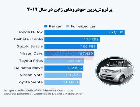 پرفروشترین خودروهای ژاپن را بشناسید