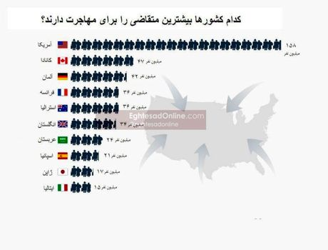 محبوبترین مقصد مهاجران جهان کدام است؟
