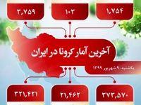 وضعیت ابتلا به کرونا در ایران چطور است؟ (۱۳۹۹/۶/۹)