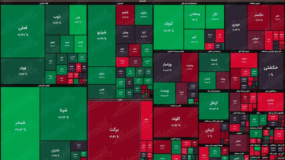 نقشه بورس (۲۵اردیبهشت) / رشد دو هزار واحدی شاخص کل در اولین روز هفته
