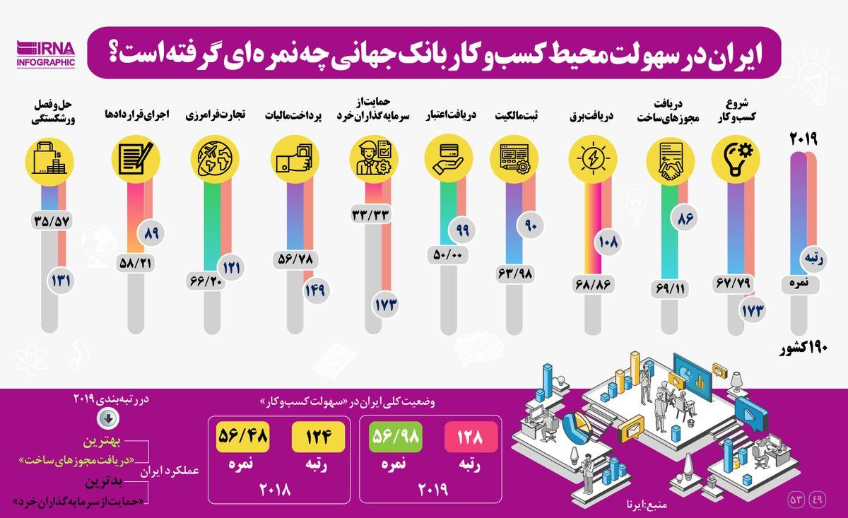 ایران درسهولت محیط کسب وکار بانک جهانی چه نمرهای گرفته است؟