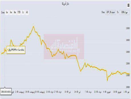خریداران دلار از ابتدای سال چقدر ضرر کردند؟/ کاهش 13درصدی قیمت دلار