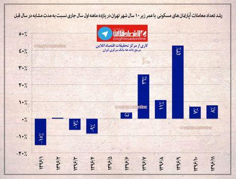 روند رشد ماهانه تعداد معاملات آپارتمانهای مسکونی شهر تهران +اینفوگرافیک