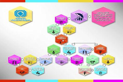 فرآیند پرداخت اندوخته و ارزش باز خرید بیمه نامه عمر +اینفوگرافی