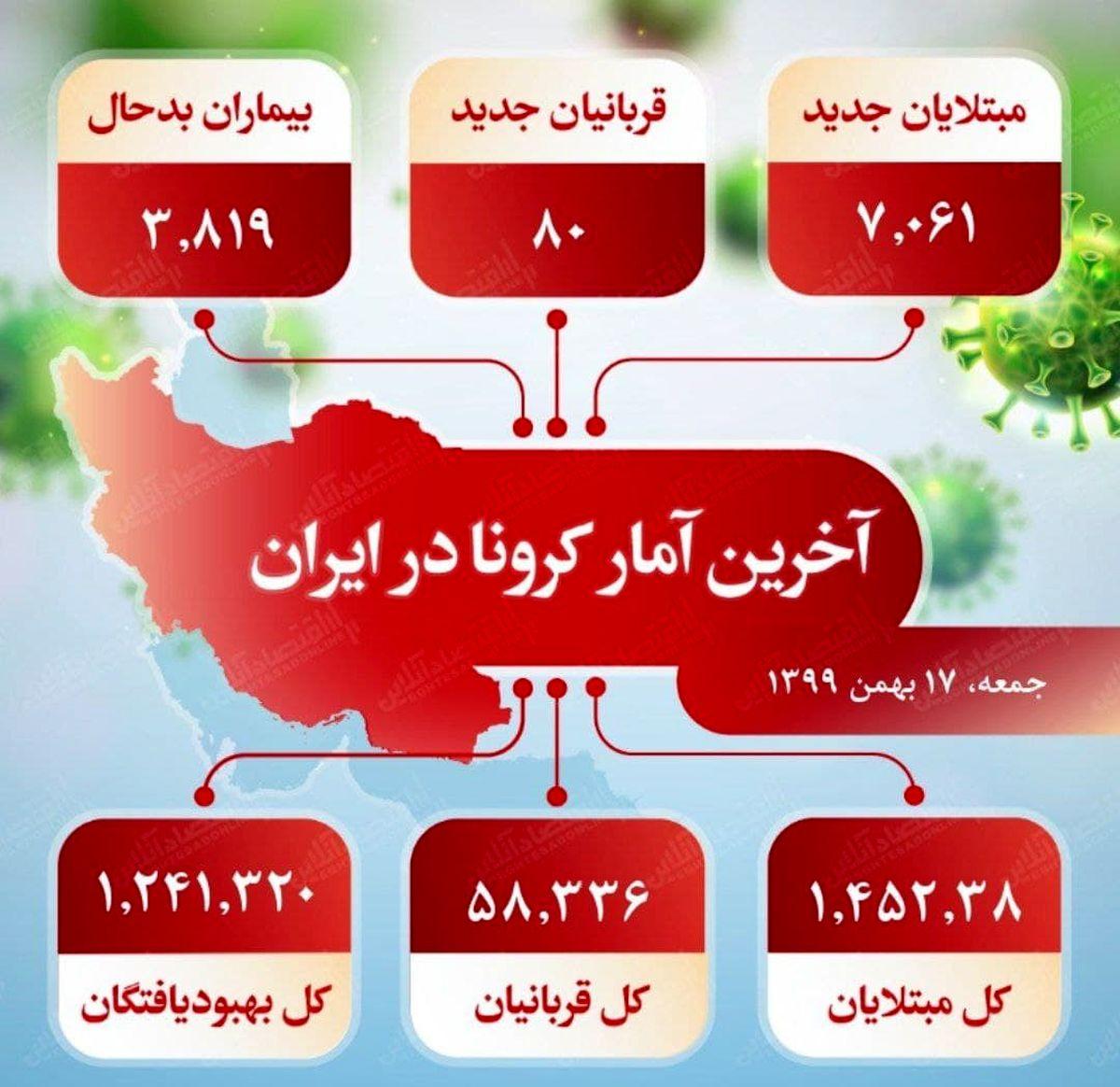 آخرین آمار کرونا در ایران (۹۹/۱۱/۱۷)